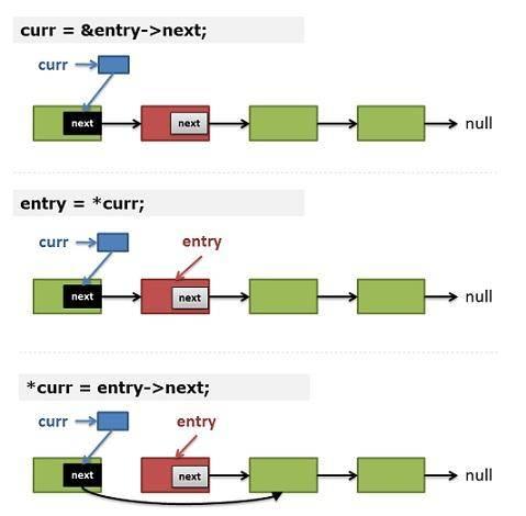 Linus:利用二级指针删除单向链表